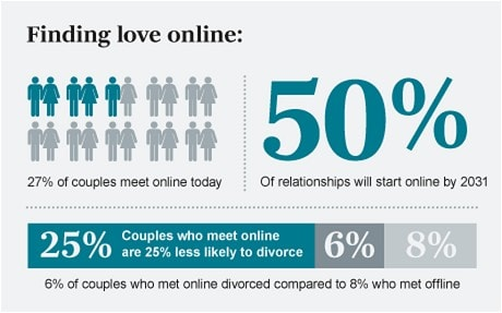 cyber relationships the risks and rewards of online dating Know the risks when using public wireless networks aarp, july 2015 | comments: 0 also of interest inside an online dating scam  you are leaving aarporg and.