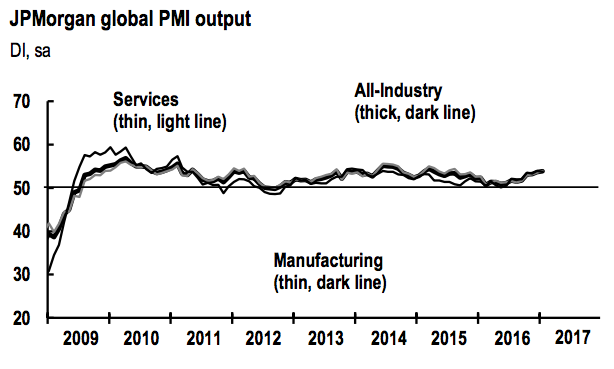 Markit: UK services PMI falls for first time in four months