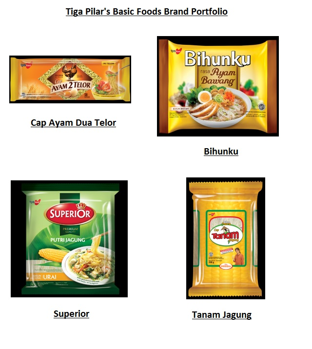 Tiga Pilar Sejahtera Food: Leading Indonesian Snack/Rice Player With Further Growth In Rice Industry