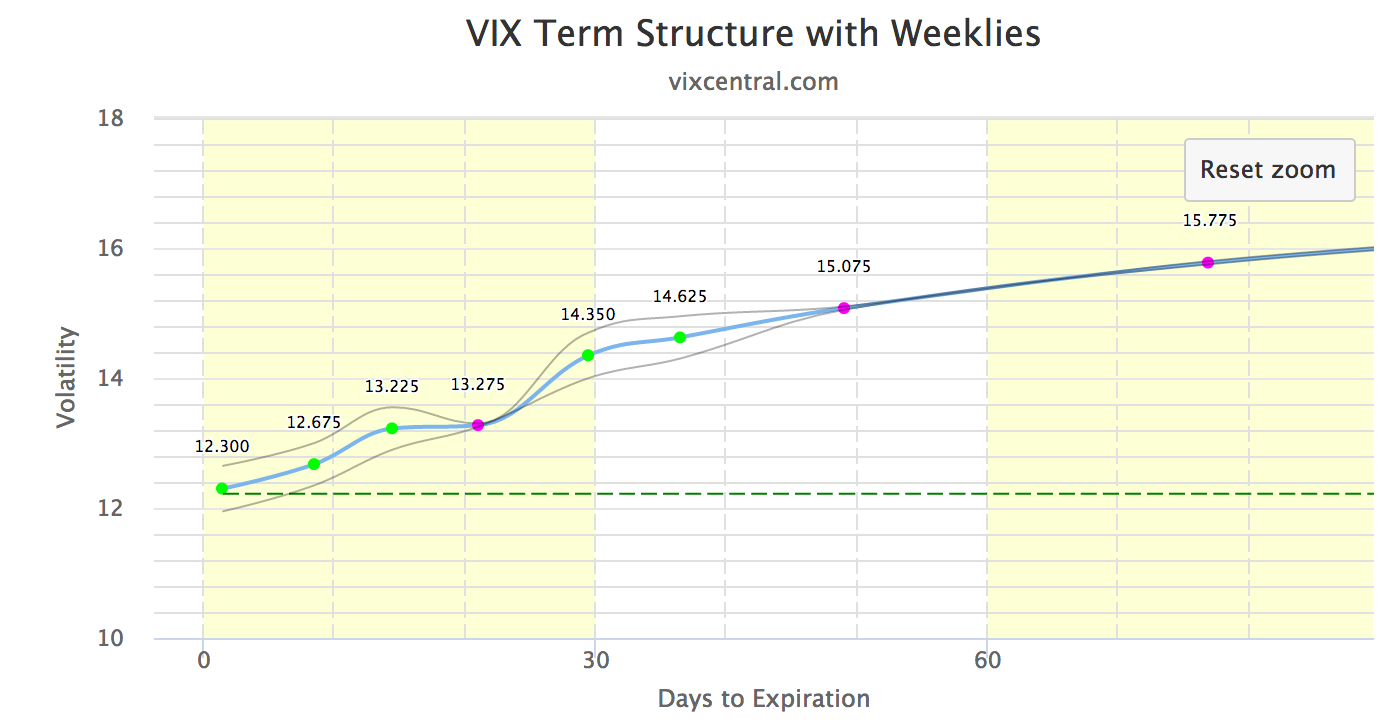 How do you trade vix options