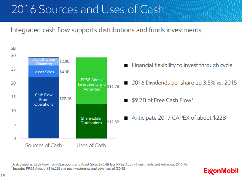Exxon Mobil Corporation (NYSE:XOM) EPS Analysis