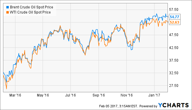 Exxon Mobil Corporation (NYSE:XOM) EPS Analysis