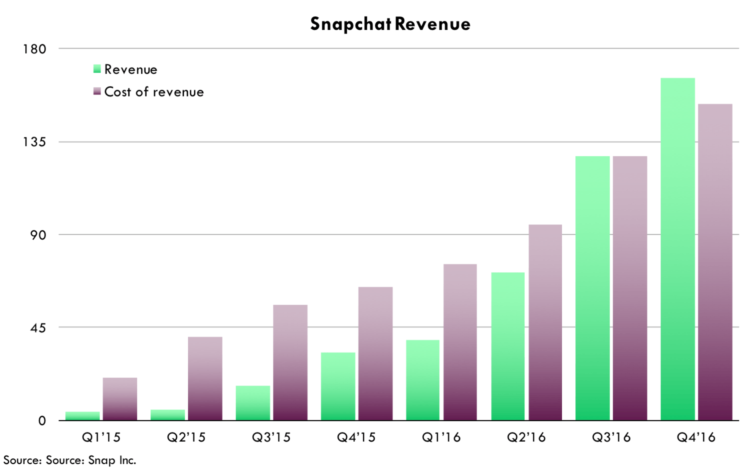 Snapchat ipo seeking alpha