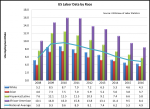 expected u s unemployment rate a look The us economic outlook is healthy according to the key economic indicators the most critical indicator is the gross domestic product , which measures the nation's production output the gdp growth rate is expected to remain between the 2 percent to 3 percent ideal range .
