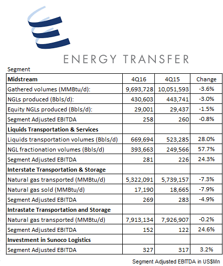 Energy Transfer Partners, LP (NYSE:ETP) Missed Earnings 9 times