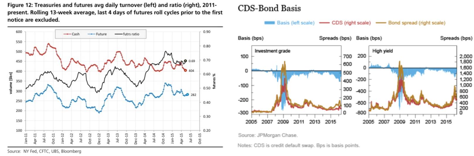 how to buy corporate bonds vanguard