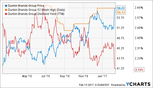 Valley National Bancorp (NYSE:VLY), Dunkin' Brands Group, Inc. (NASDAQ:DNKN)