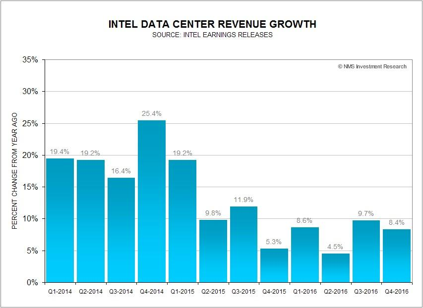 Intel Data Center Faces Growth Challenges Intel
