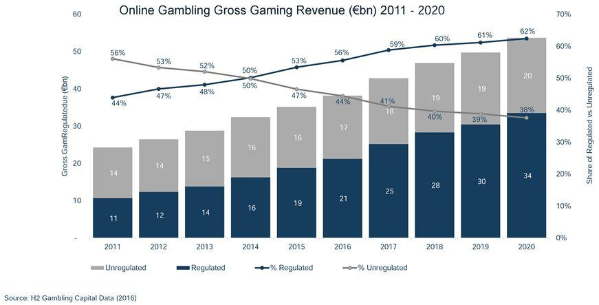 Top 10 online gambling countries the first casino