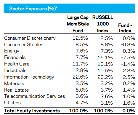 aqr s momentum funds Similar to dimensional fund advisors, aqr's another major difference is aqr's belief that momentum we have taken a deeper look at the performance of.