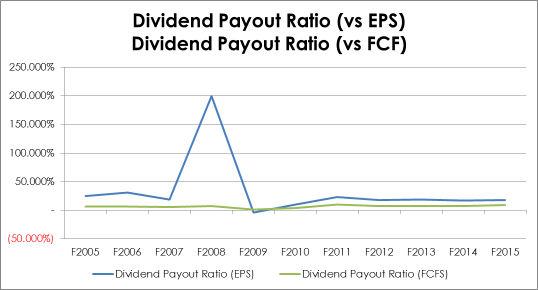dividend payout policy individual assignment Lundbeck's dividend policy is to pay out a dividend of 60% - 80% of profit for the year after tax, with due considerations to the company's growth.