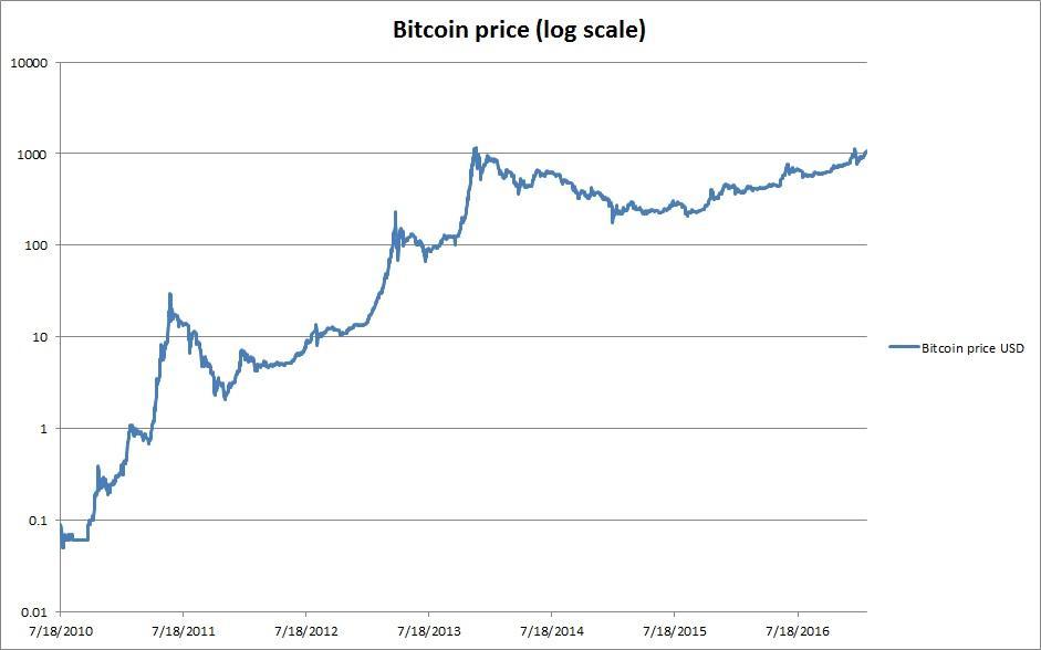 significato otc bitcoin