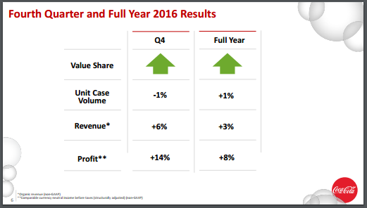 Large Cap Beverages - Soft Drinks: The Coca-Cola Company (NYSE:KO)