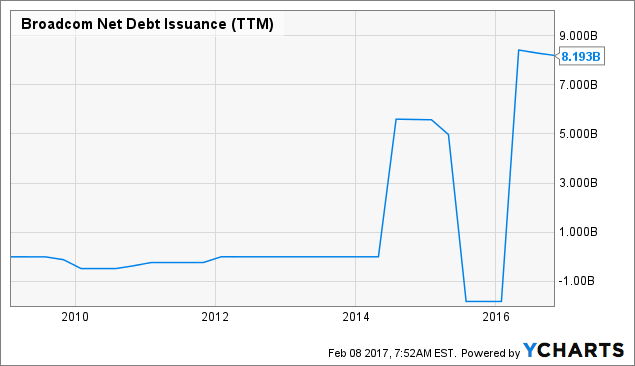 AVGO Net Debt Issuance (<a href=