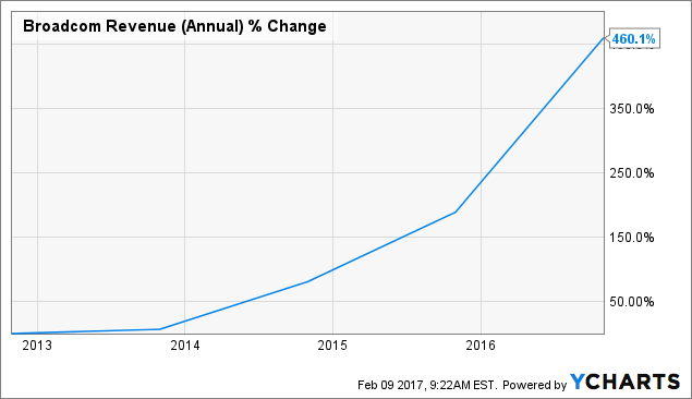 AVGO Revenue (Annual) Chart