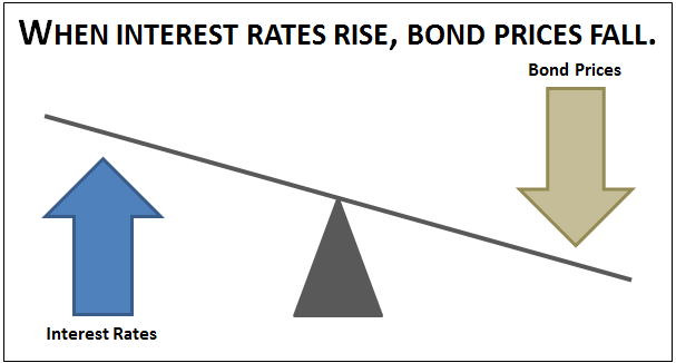 Best bond investments for rising interest rates iskandar malaysia total investment management