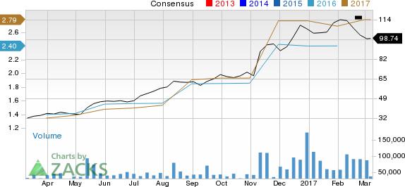 Nvidia Share Price And Consensus Estimates