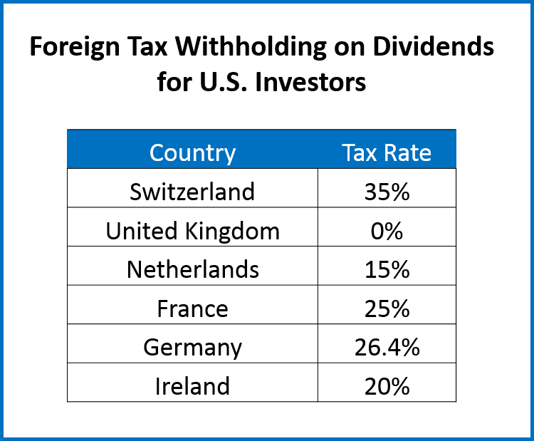 Withholding tax rate stock options