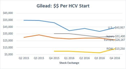 Stock Jumping Abnormally High: Gilead Sciences Inc. (GILD)