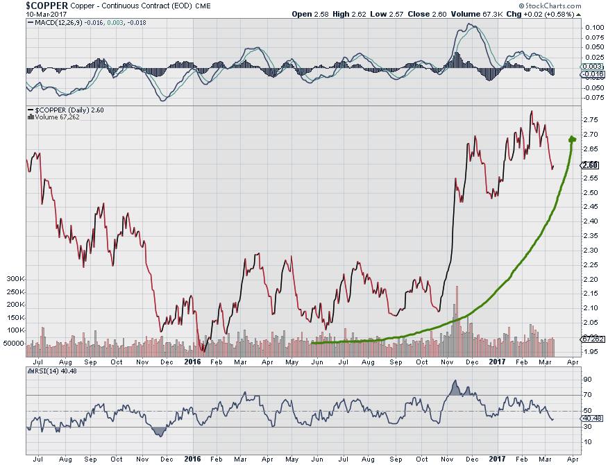Top Stock Picking- Freeport-McMoRan Inc (NYSE:FCX), CA, Inc. (NASDAQ:CA)