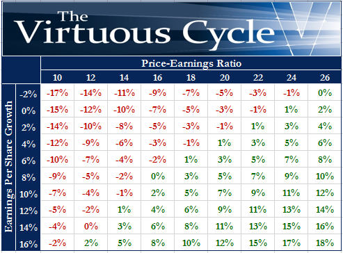 FDS Five-Year Annualized Return Under Various Scenarios