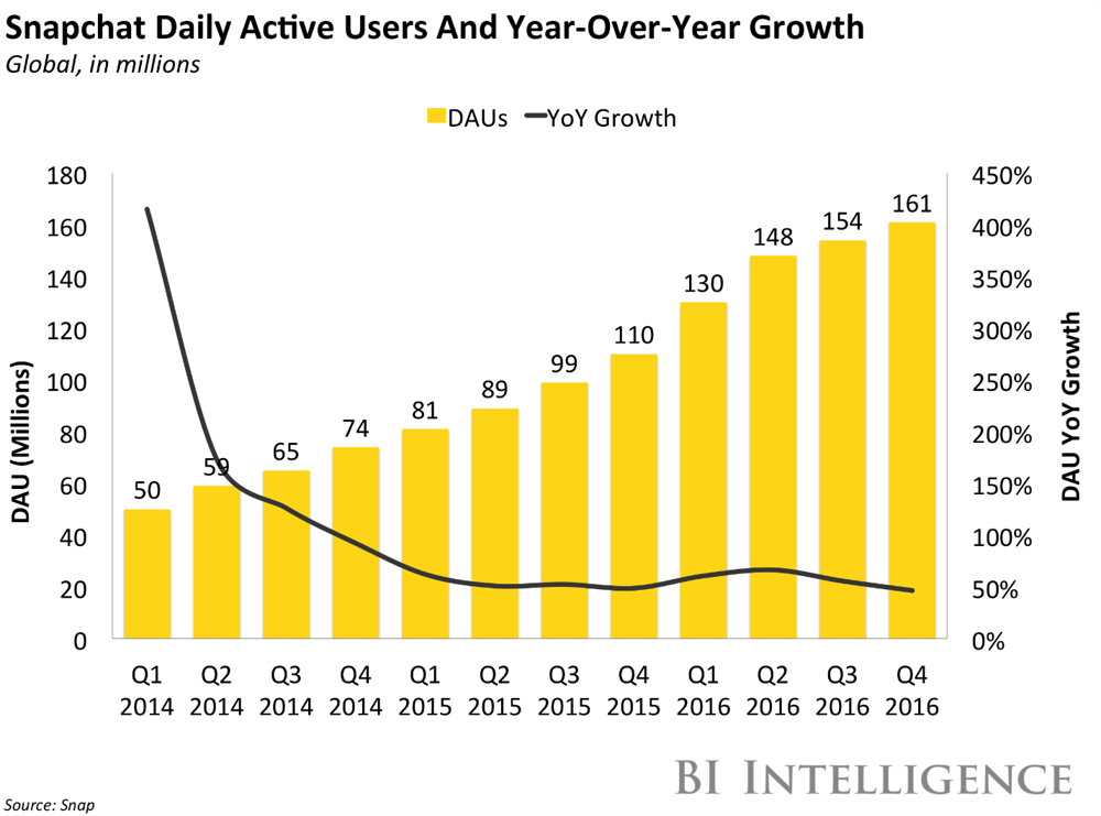 Snapchat 2017 ad revenue forecast trimmed to $770 mln -eMarketer