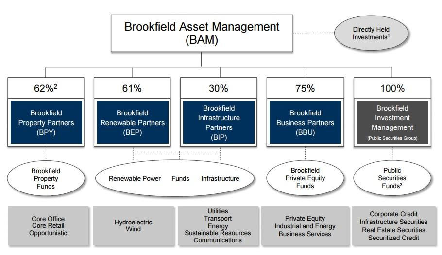 Brookfield Infrastructure Partners