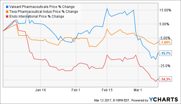 Valeant Pharmaceuticals International, Inc. (NYSE:VRX) Stock current Trends Analysis