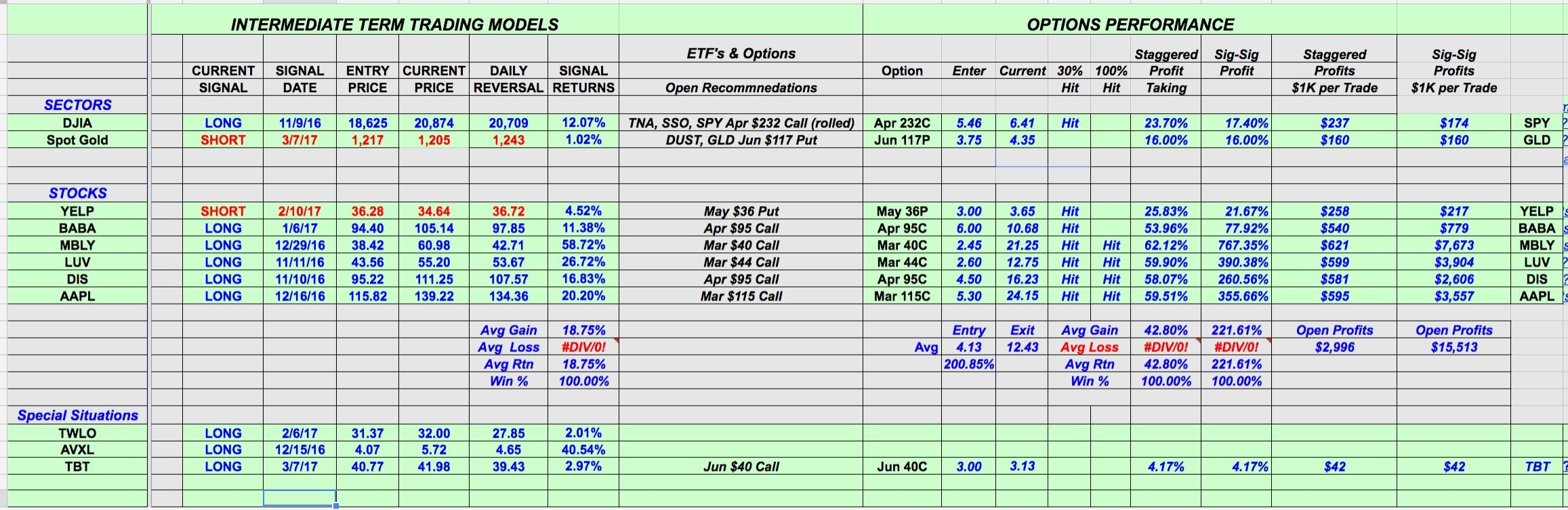 Mbly stock options