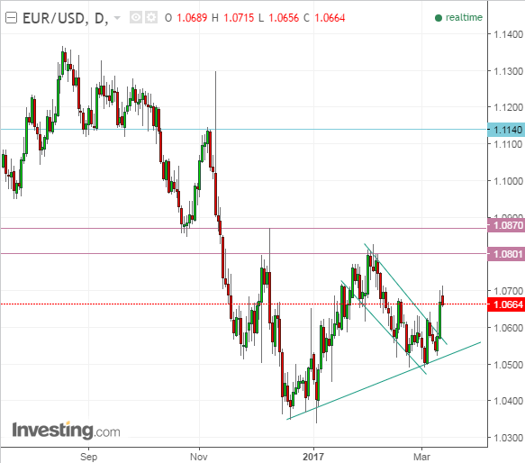 US Dollar Index Fell despite the Fed's Interest Rate Hike