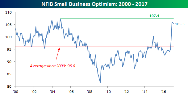 Business optimism back to pre-recession levels