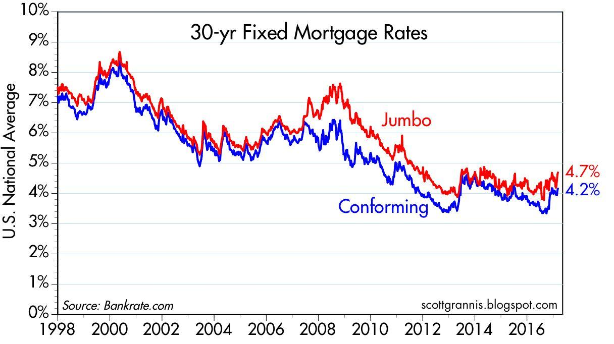 30 year fixed mortgage rates on the rise stock board asset