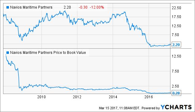 Brokers Ratings on: Navios Maritime Partners LP (NYSE:NMM)