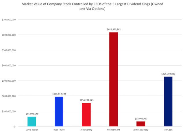 Value of company stock options