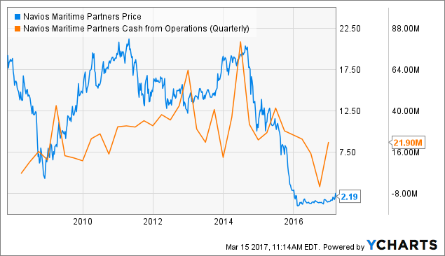 Brokers Ratings on: Navios Maritime Partners LP (NYSE:NMM)