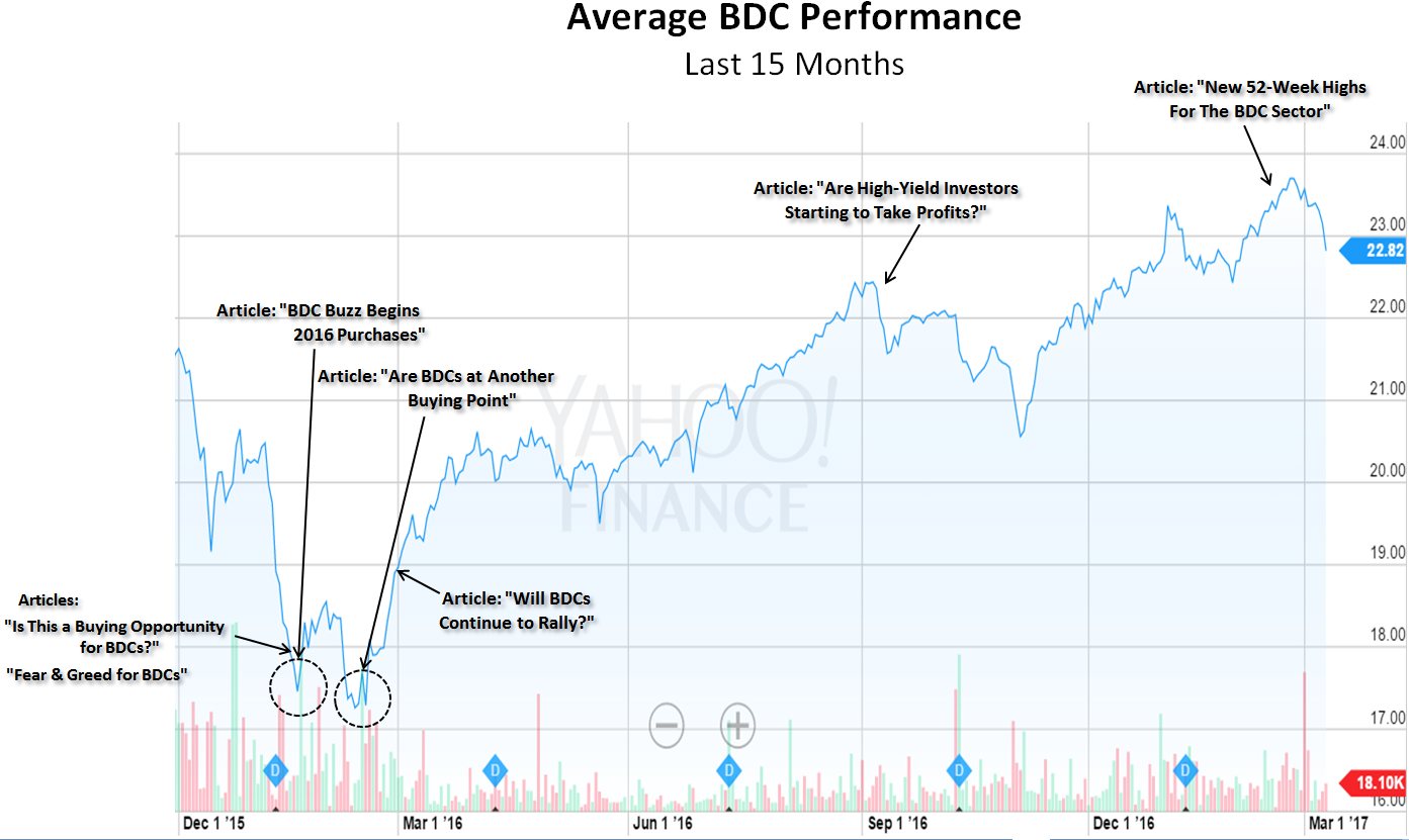 Investing In High-Yield BDCs And Why Timing Matters: Part 3 ...