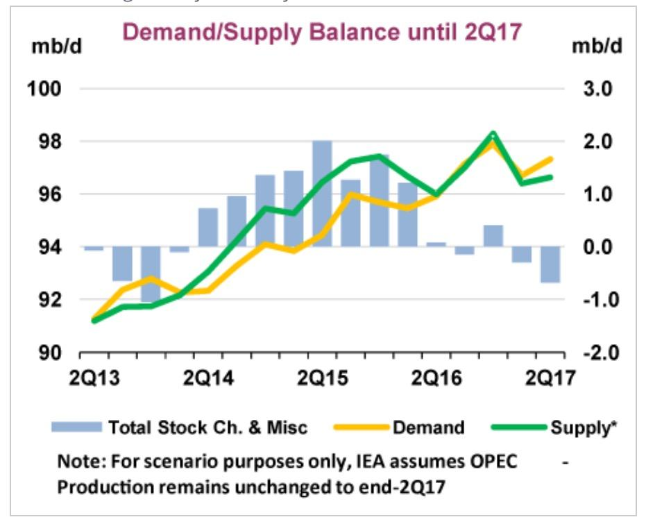 Oil supply deficit in first half likely despite rising stocks