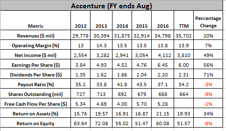 Featured Stock for Investors: Accenture plc
