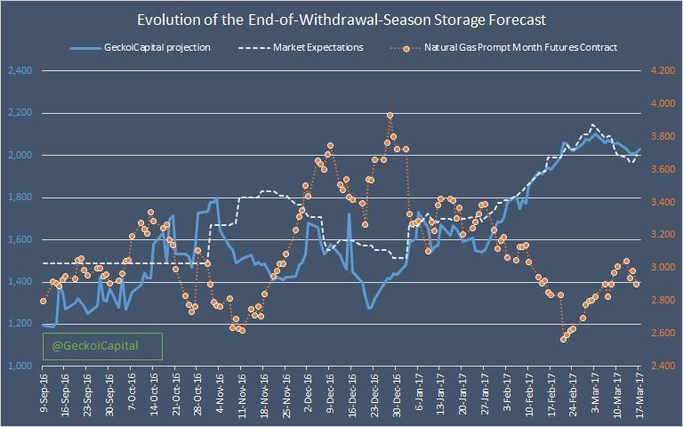 Natural gas storage trading strategies