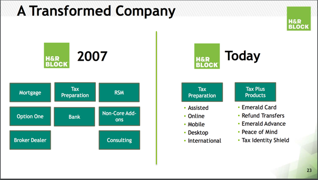 H&R Block, Inc. (NYSE:HRB) has 1 year Price Target of $23.43