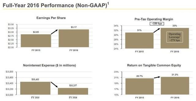 Buffett Stocks In Focus: Bank Of New York Mellon