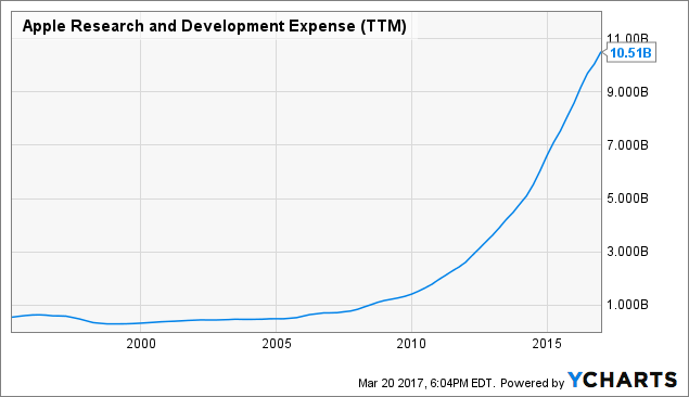 AAPL Research and Development Expense (<a href=