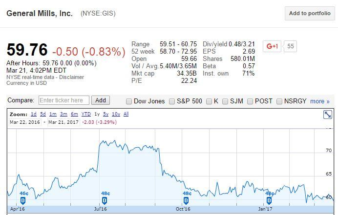 General Mills, Inc. (NYSE:GIS) net sales fell 5.2% to $3.79 billion