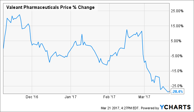 Needle Moving Activity Spotted in Valeant Pharmaceuticals International, Inc. (NYSE:VRX)