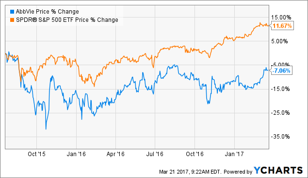 Movers Stock Analysis- AbbVie Inc (NYSE:ABBV), Editas Medicine Inc (NASDAQ:EDIT)