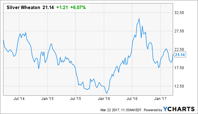 Silver Wheaton Corp (NASDAQ:SLW) To Report Earnings