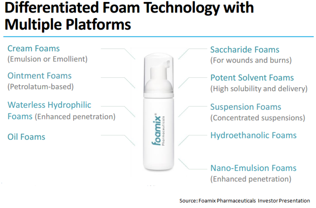 High-Potential Pipeline And Sufficient Cash Make Foamix Pharmaceuticals A Solid Buy For 2017