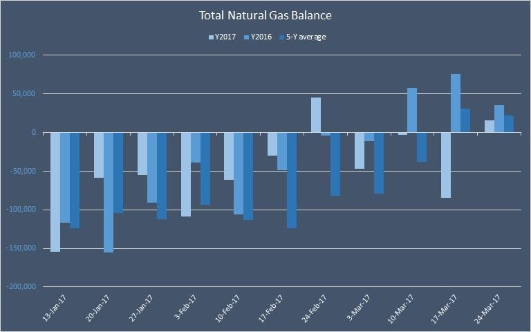 Natural Gas Prices Little Changed After Inventory Data