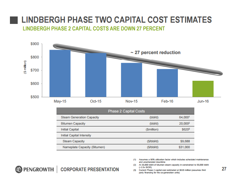 Pengrowth Energy Corp (PGH) Upgraded to
