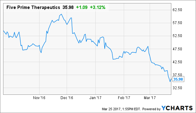 Stocks Highlights: Bristol-Myers Squibb Company (BMY), The Dow Chemical Company (DOW)